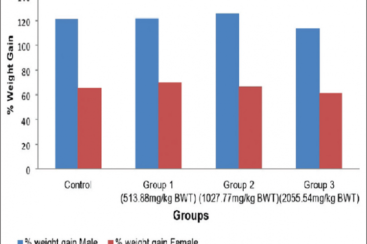 Body weight gain as a percentage in the control and MB‑treated rats (Sub chronic toxicity study). MB: MajunBrahmi; BWT: body weight