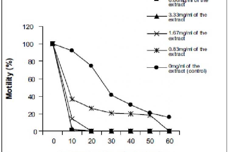 In vitro antitrypanosomal effects of ethanolic extract of S. occidentalis leaves