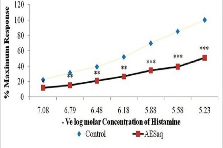 Antihistaminic activity of aqueous extract of stem bark of Ailanthus excelsa Roxb.