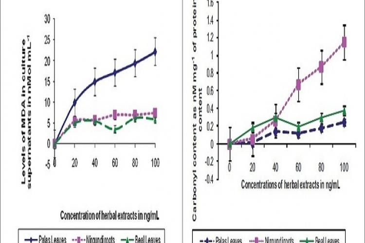(a) Fold increase in levels of MDA in the culture supernatants after 48 hr incubation in the in vitro experiments (relative to controls) for the effect of the herbal extracts on micro filarial motility. Results are from three individual experiments and the levels were expressed in nM mL-1