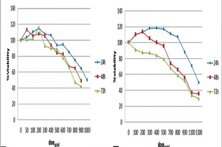 (a) Mean proliferation percentage of MDA-MB-468 cell line after 24, 48, and 72 h of treatment with different concentrations of hydroalcoholic extract of aerial parts of Matricaria chamomilla