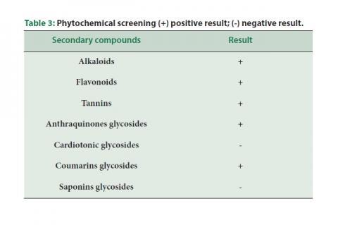 Phytochemical screening (+) positive result; (-) negative result