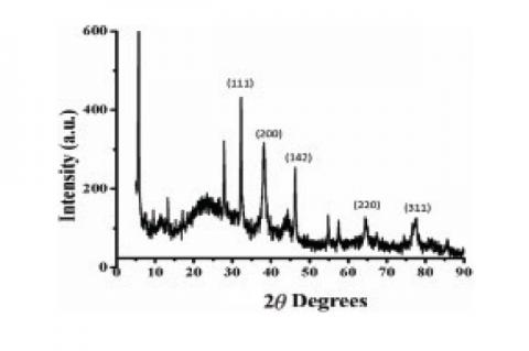 XRD of the synthesized AgNPs
