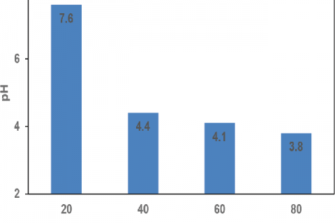 The pH value of samples with concentration of 20, 40, 60 and 80%